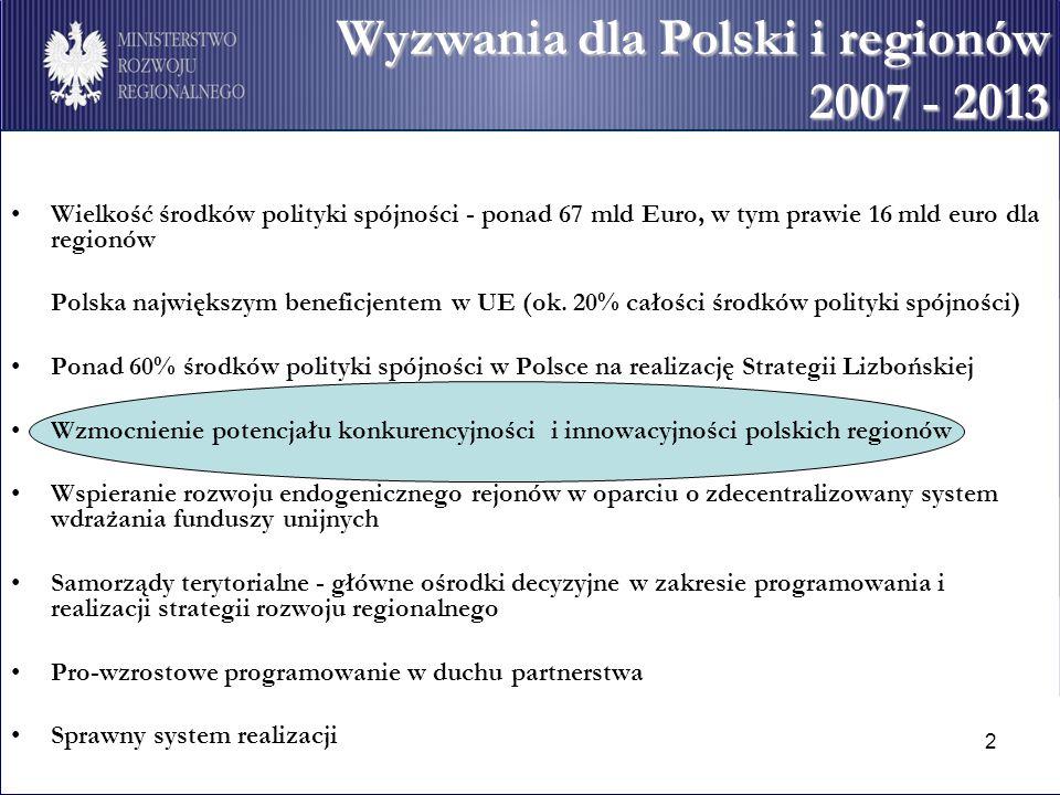 2 Wyzwania dla Polski i regionów 2007 - 2013 Wielkość środków polityki spójności - ponad 67 mld Euro, w tym prawie 16 mld euro dla regionów Polska największym beneficjentem w UE (ok.