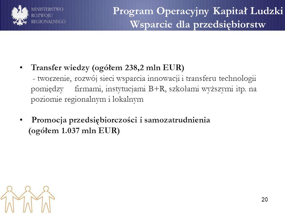 20 Program Operacyjny Kapitał Ludzki Wsparcie dla przedsiębiorstw Transfer wiedzy (ogółem 238,2 mln EUR) - tworzenie, rozwój sieci wsparcia innowacji i transferu technologii pomiędzy firmami, instytucjami B+R, szkołami wyższymi itp.