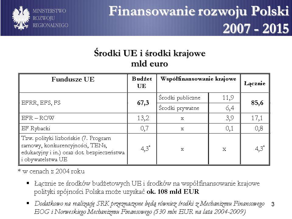 3 Środki UE i środki krajowe mld euro Finansowanie rozwoju Polski Finansowanie rozwoju Polski 2007 - 2015