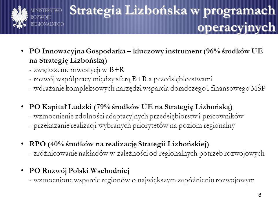8 PO Innowacyjna Gospodarka – kluczowy instrument (96% środków UE na Strategię Lizbońską) - zwiększenie inwestycji w B+R - rozwój współpracy między sferą B+R a przedsiębiorstwami - wdrażanie kompleksowych narzędzi wsparcia doradczego i finansowego MŚP PO Kapitał Ludzki (79% środków UE na Strategię Lizbońską) - wzmocnienie zdolności adaptacyjnych przedsiębiorstw i pracowników - przekazanie realizacji wybranych priorytetów na poziom regionalny RPO (40% środków na realizację Strategii Lizbońskiej) - zróżnicowanie nakładów w zależności od regionalnych potrzeb rozwojowych PO Rozwój Polski Wschodniej - wzmocnione wsparcie regionów o największym zapóźnieniu rozwojowym Strategia Lizbońska w programach operacyjnych