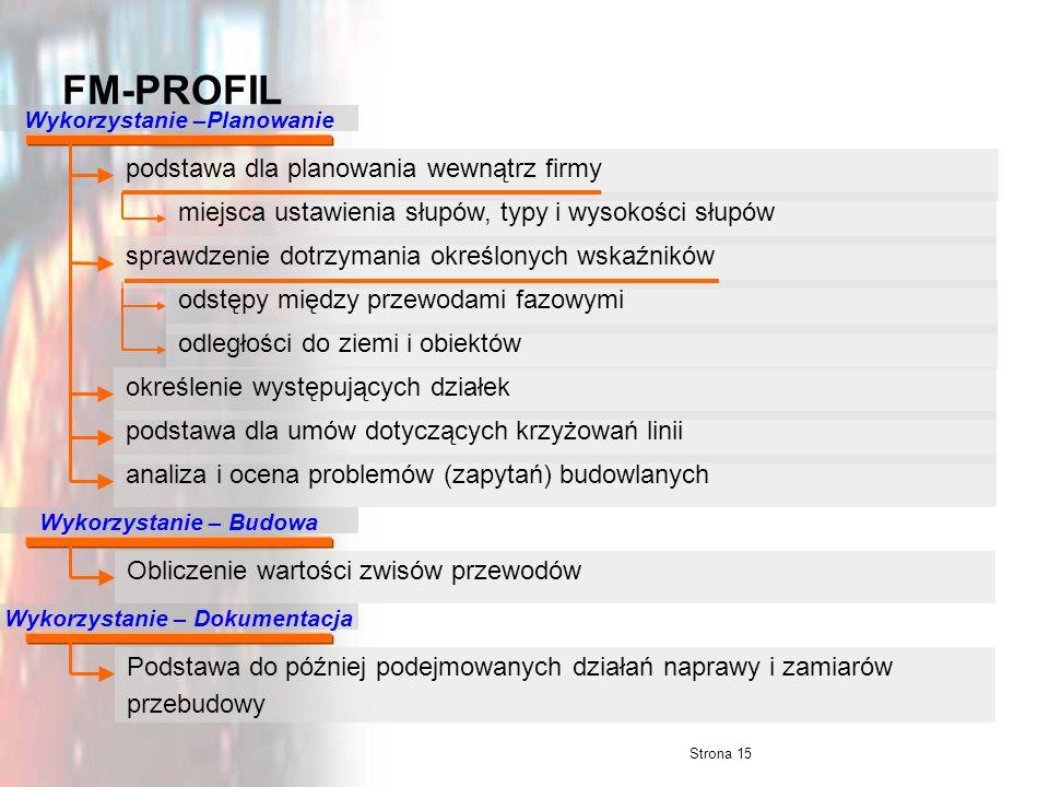 Strona 15 FM-PROFIL analiza i ocena problemów (zapytań) budowlanychpodstawa dla umów dotyczących krzyżowań linii określenie występujących działek Wyko