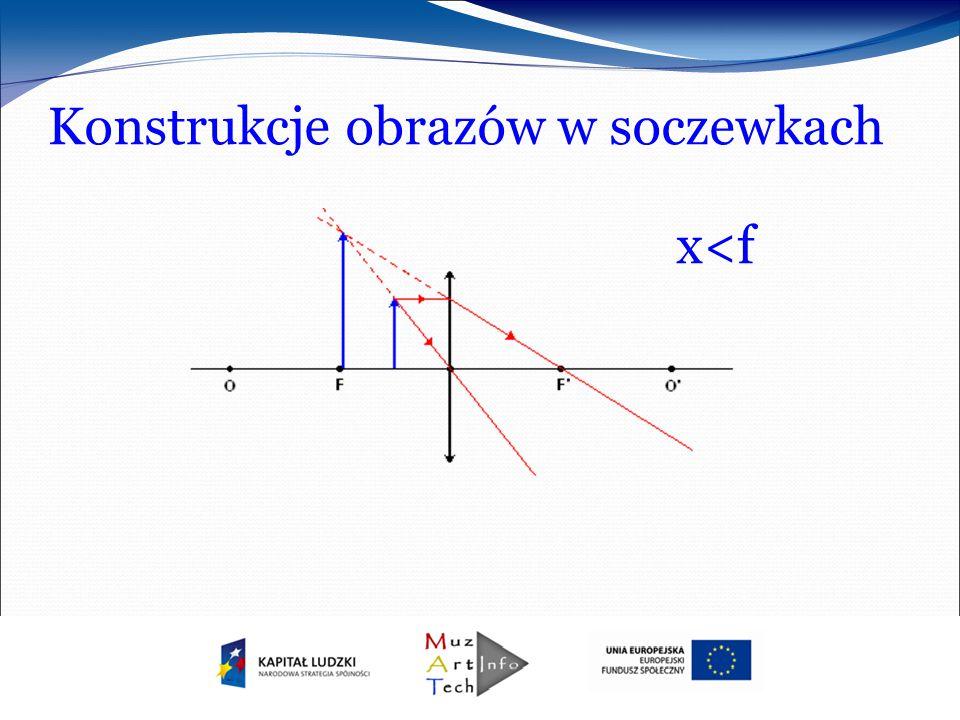 Konstrukcje obrazów w soczewkach x<f