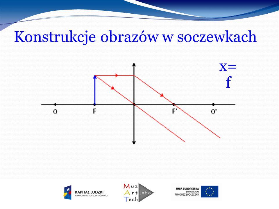 Konstrukcje obrazów w soczewkach x= f