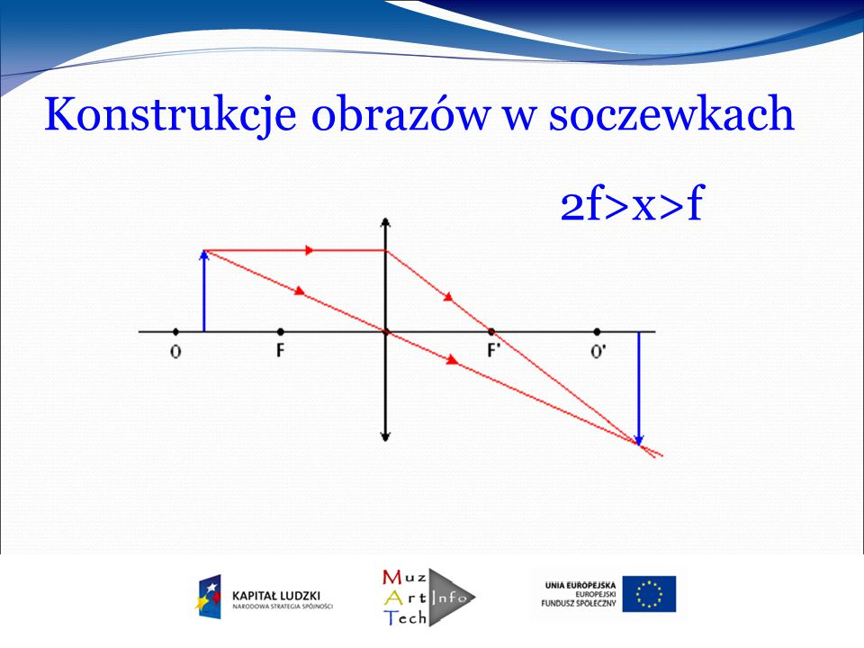 Konstrukcje obrazów w soczewkach 2f>x>f