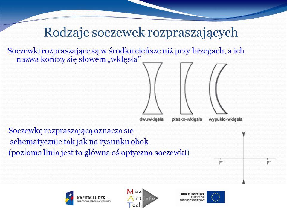 Rodzaje soczewek rozpraszających Soczewkę rozpraszającą oznacza się schematycznie tak jak na rysunku obok (pozioma linia jest to główna oś optyczna so