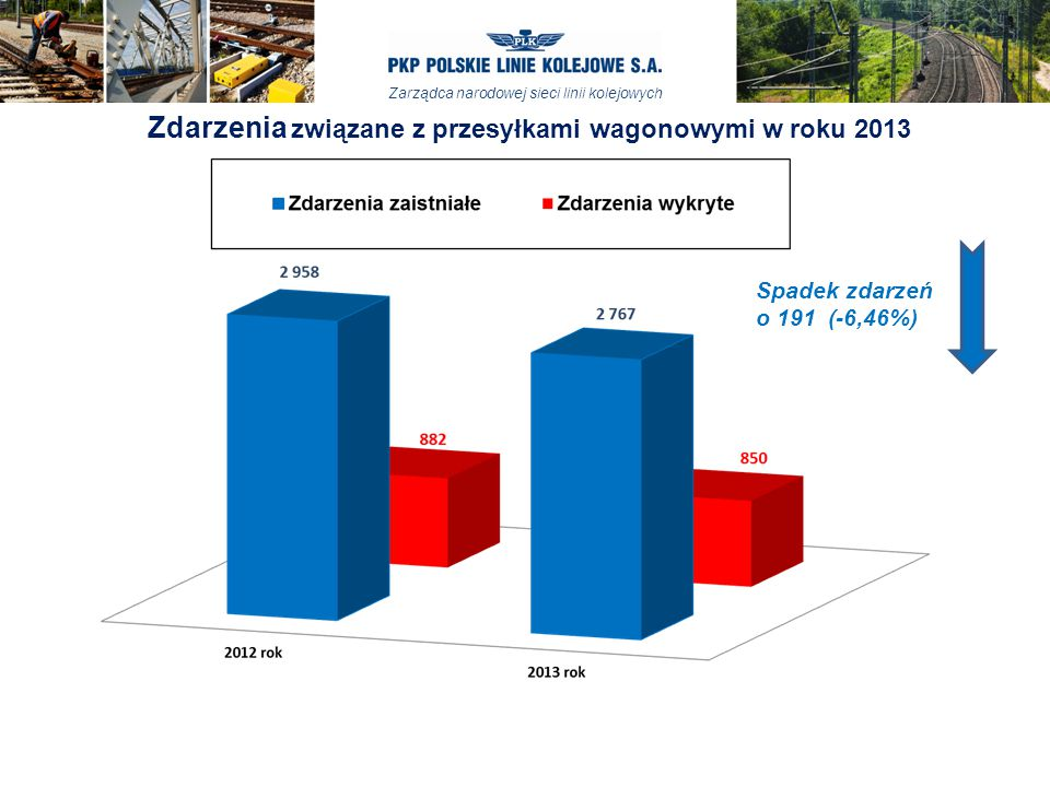 Zarządca narodowej sieci linii kolejowych Spadek zdarzeń o 191 (-6,46%) Zdarzenia związane z przesyłkami wagonowymi w roku 2013