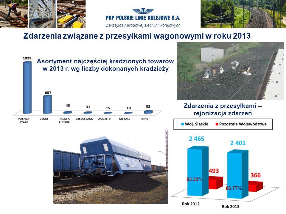 Zarządca narodowej sieci linii kolejowych 83.33% 86.77% Asortyment najczęściej kradzionych towarów w 2013 r. wg liczby dokonanych kradzieży Zdarzenia