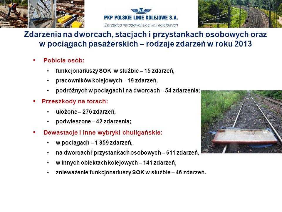 Zarządca narodowej sieci linii kolejowych  Pobicia osób: funkcjonariuszy SOK w służbie – 15 zdarzeń, pracowników kolejowych – 19 zdarzeń, podróżnych