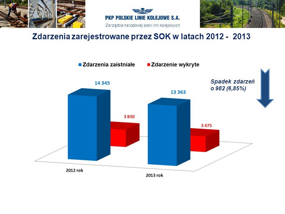 Zarządca narodowej sieci linii kolejowych Zdarzenia zarejestrowane przez SOK w latach 2012 - 2013 Spadek zdarzeń o 982 (6,85%)