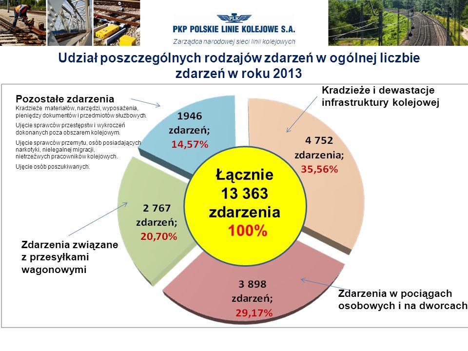 Zarządca narodowej sieci linii kolejowych Udział poszczególnych rodzajów zdarzeń w ogólnej liczbie zdarzeń w roku 2013 Łącznie 13 363 zdarzenia 100% P