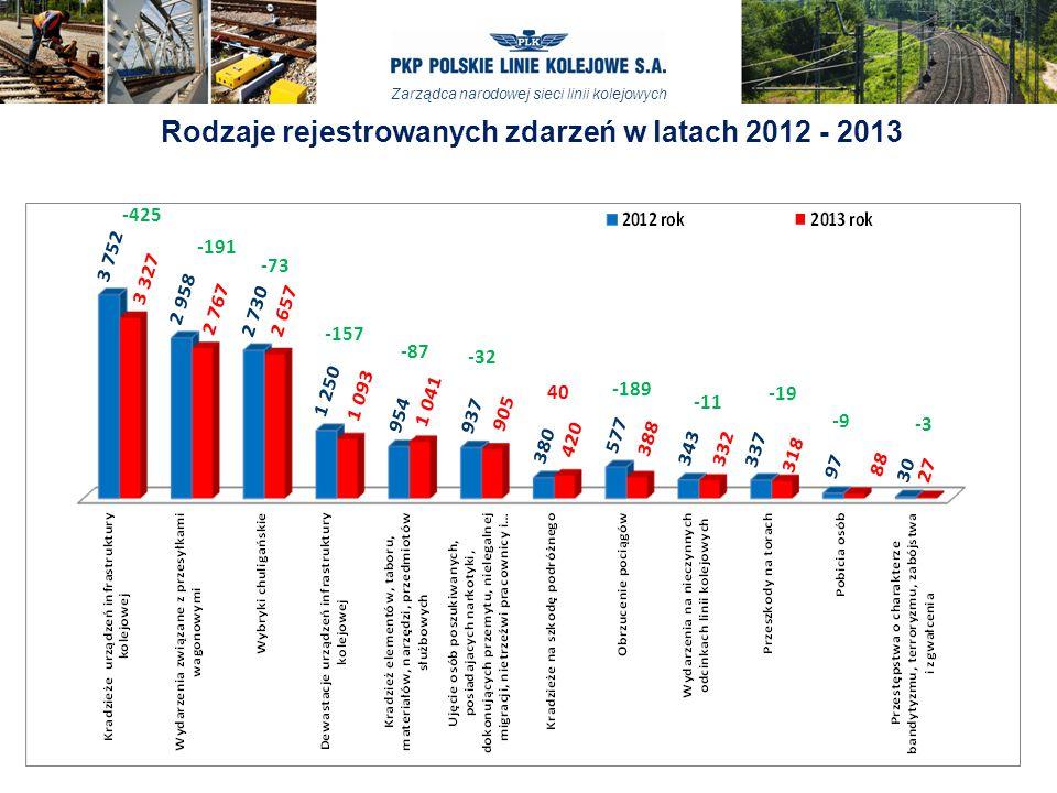 Zarządca narodowej sieci linii kolejowych Rodzaje rejestrowanych zdarzeń w latach 2012 - 2013 -3 -9 -19 -11 -189 40 -191 -73 -32 -87 -157 -425