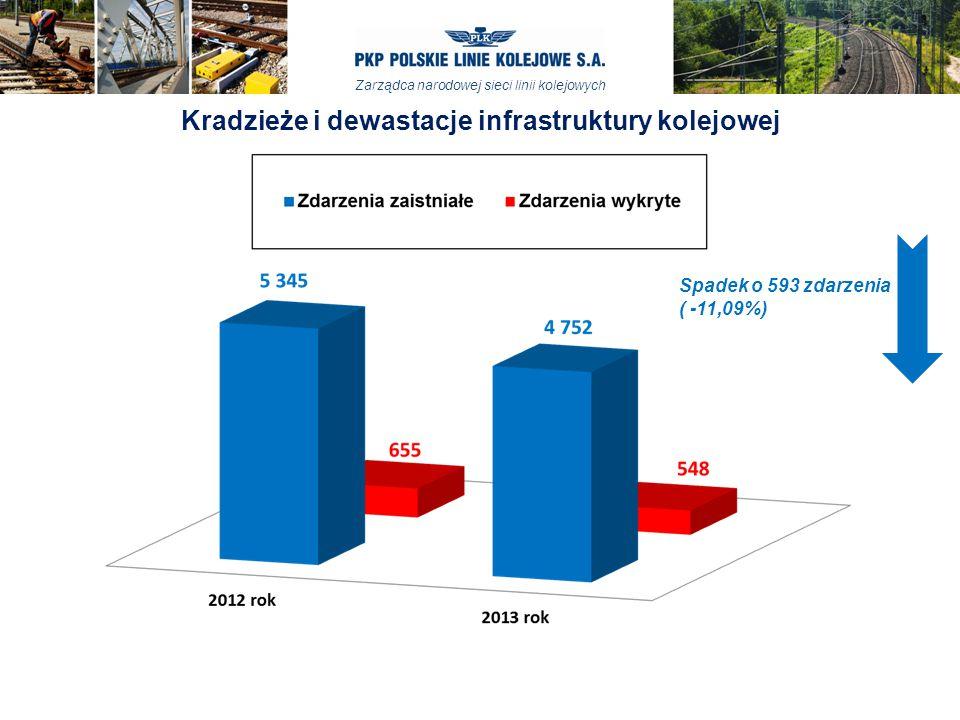 Zarządca narodowej sieci linii kolejowych Kradzieże i dewastacje infrastruktury kolejowej Spadek o 593 zdarzenia ( -11,09%)