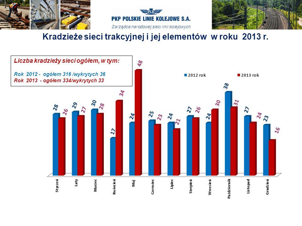 Zarządca narodowej sieci linii kolejowych Kradzieże sieci trakcyjnej i jej elementów w roku 2013 r.