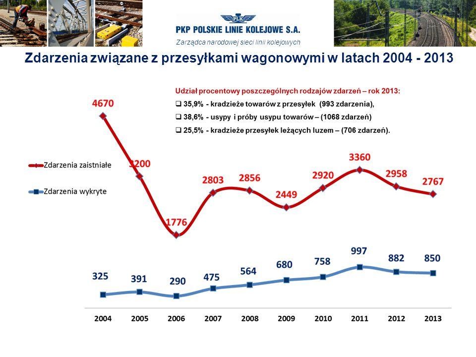 Zarządca narodowej sieci linii kolejowych Zdarzenia związane z przesyłkami wagonowymi w latach 2004 - 2013