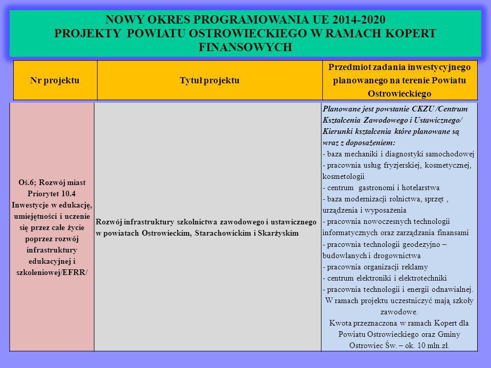 NOWY OKRES PROGRAMOWANIA UE 2014-2020 PROJEKTY POWIATU OSTROWIECKIEGO W RAMACH KOPERT FINANSOWYCH Nr projektuTytuł projektu Przedmiot zadania inwestycyjnego planowanego na terenie Powiatu Ostrowieckiego Oś.6; Rozwój miast Priorytet 10.4 Inwestycje w edukację, umiejętności i uczenie się przez całe życie poprzez rozwój infrastruktury edukacyjnej i szkoleniowej/EFRR/ Rozwój infrastruktury szkolnictwa zawodowego i ustawicznego w powiatach Ostrowieckim, Starachowickim i Skarżyskim Planowane jest powstanie CKZU /Centrum Kształcenia Zawodowego i Ustawicznego/ Kierunki kształcenia które planowane są wraz z doposażeniem: - baza mechaniki i diagnostyki samochodowej - pracownia usług fryzjerskiej, kosmetycznej, kosmetologii - centrum gastronomi i hotelarstwa - baza modernizacji rolnictwa, sprzęt, urządzenia i wyposażenia - pracownia nowoczesnych technologii informatycznych oraz zarządzania finansami - pracownia technologii geodezyjno – budowlanych i drogownictwa - pracownia organizacji reklamy - centrum elektroniki i elektrotechniki - pracownia technologii i energii odnawialnej.