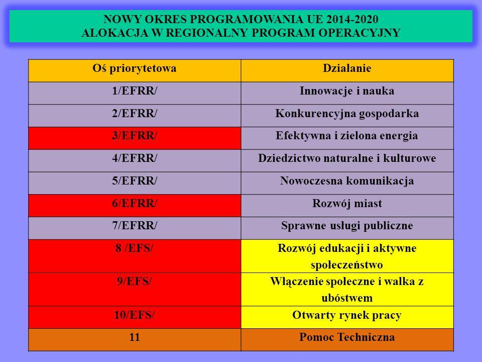 NOWY OKRES PROGRAMOWANIA UE 2014-2020 WNIOSKI POWIATU OSTROWIECKIEGO W RAMACH OBSZARÓW STRATEGICZNEJ INTERWENCJI (OSI) OBSZARY STRATEGICZNEJ INTERWENCJI (OSI) ODPOWIEDZIĄ NA ZITEGROWANE INWESTYCJE TERYTORIALNE (ZIT) Łącznie na realizację interwencji na ww.