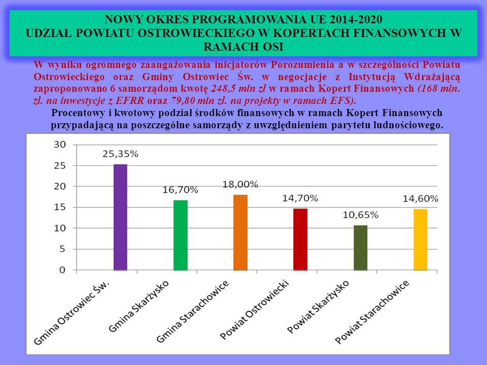NOWY OKRES PROGRAMOWANIA UE 2014-2020 UDZIAŁ POWIATU OSTROWIECKIEGO W KOPERTACH FINANSOWYCH W RAMACH OSI Podział kwotowy 248,5 mln zł.
