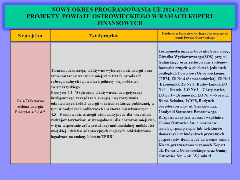 NOWY OKRES PROGRAMOWANIA UE 2014-2020 PROJEKTY POWIATU OSTROWIECKIEGO W RAMACH KOPERT FINANSOWYCH Nr projektuTytuł projektu Przedmiot zadania inwestycyjnego planowanego na terenie Powiatu Ostrowieckiego Oś.3-Efektywna zielona energia Priorytet 4.3-; 4.5 Termomodernizacja, efektywne wykorzystanie energii oraz zrównoważony transport miejski w trzech ośrodkach subregionalnych i powiatach północy województwa świętokrzyskiego Priorytet 4.3- Wspieranie efektywności energetycznej inteligentnego zarządzania energią i wykorzystania odnawialnych źródeł energii w infrastrukturze publicznej, w tym w budynkach publicznych i sektorze mieszkaniowym ; 4.5 – Promowanie strategii niskoemisyjnych dla wszystkich rodzajów terytoriów, w szczególności dla obszarów miejskich, w tym wspieranie zrównoważonej multimodalnej mobilności miejskiej i działań adaptacyjnych mających oddziaływanie łagodzące na zmiany klimatu/EFRR/ Termomodernizacja budynku Specjalnego Ośrodka Wychowawczego(SOS) przy ul.