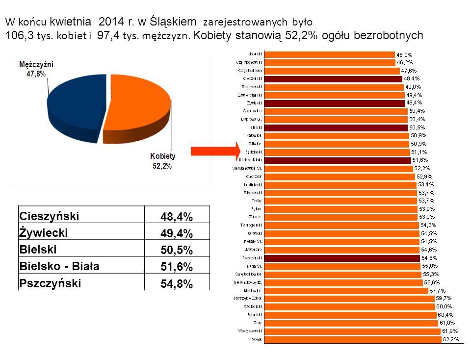 W końcu kwietnia 2014 r. w Śląskiem zarejestrowanych było 106,3 tys. kobiet i 97,4 tys. mężczyzn. Kobiety stanowią 52,2% ogółu bezrobotnych Cieszyński