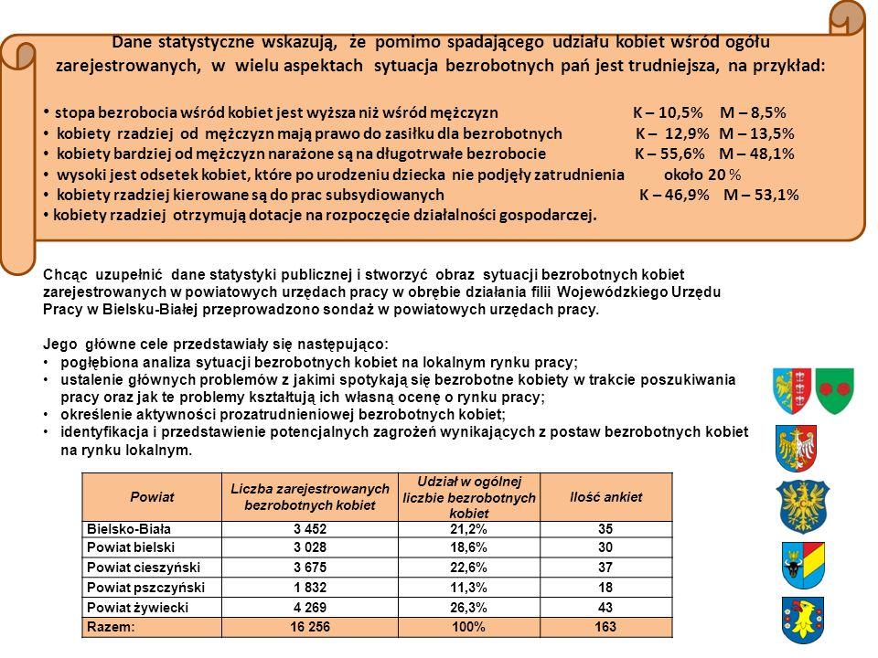 Chcąc uzupełnić dane statystyki publicznej i stworzyć obraz sytuacji bezrobotnych kobiet zarejestrowanych w powiatowych urzędach pracy w obrębie dział