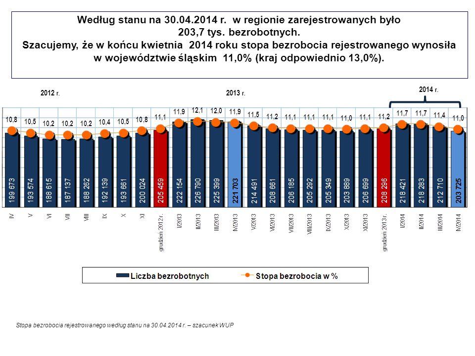 Według stanu na 30.04.2014 r. w regionie zarejestrowanych było 203,7 tys. bezrobotnych. Szacujemy, że w końcu kwietnia 2014 roku stopa bezrobocia reje