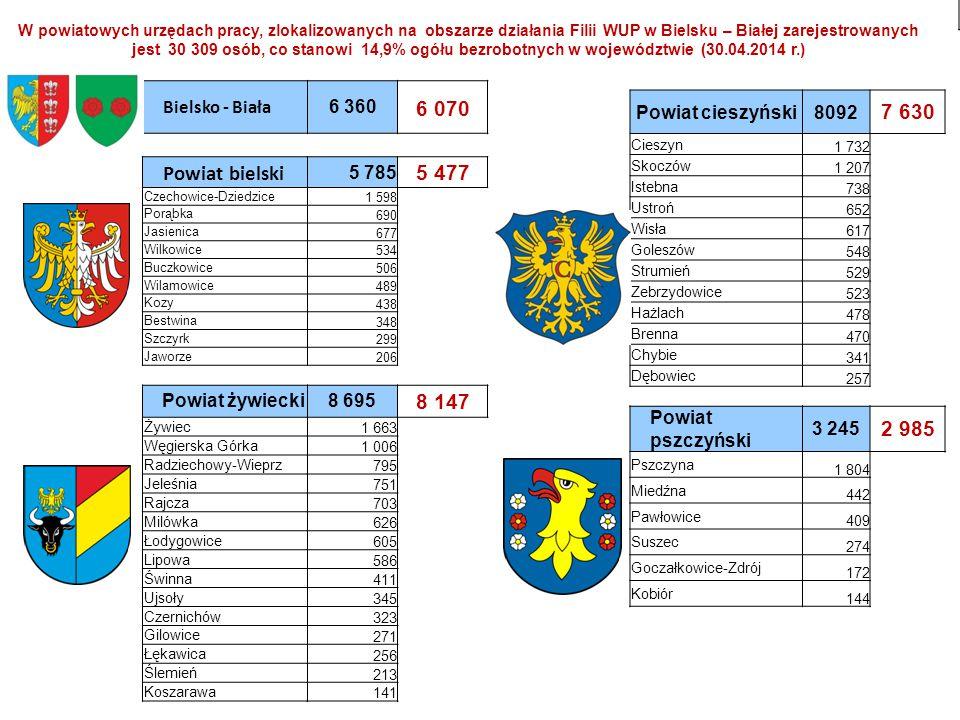 Zmiany w natężeniu bezrobocia w powiatach, zlokalizowanych na obszarze działania Filii WUP w Bielsku - Białej http:// www.wup-katowice.pl /pl/artykul/filie_wup/1362048162/0/0 Powiaty Stopa bezrobocia Stan 31 marca Spadek (w punktach proc.) 2004 r.2014 r.