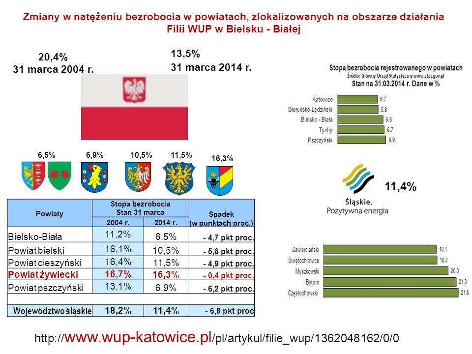 Zmiany w natężeniu bezrobocia w powiatach, zlokalizowanych na obszarze działania Filii WUP w Bielsku - Białej http:// www.wup-katowice.pl /pl/artykul/