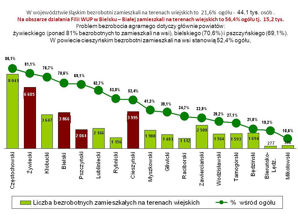 W województwie śląskim bezrobotni zamieszkali na terenach wiejskich to 21,6% ogółu - 44,1 tys. osób. Na obszarze działania Filii WUP w Bielsku – Białe