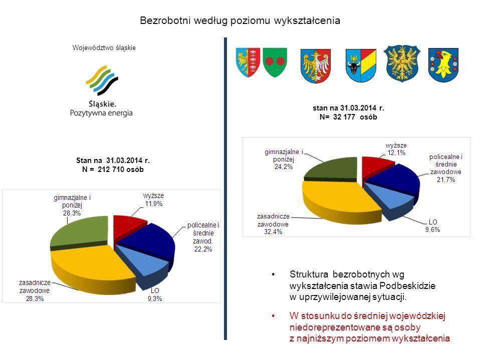 Obecnie w województwie śląskim co siódmy bezrobotny to osoba młoda, poniżej 25 roku życia Według stanu na 30 kwietnia 2014 r.