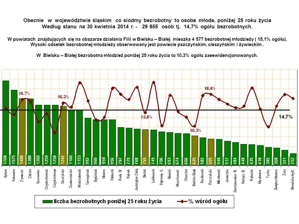 Powiat bielski Bielsko - Biała Bezrobotni według wieku Bielsko - BiałaPowiat bielskiPowiat żywieckiPowiat cieszyńskiPowiat pszczyńskiWOJEWÓDZTWO Bezrobotni poniżej 30 roku życia 24,2%28,9%33,1%33,3%38,1%30,3% Od 30 -49 lat43,3%42,8%42,5%42,9%40,4%44,0% Powyżej 50 roku życia32,5%28,3%24,4%23,8%21,5%25,7% Powiat pszczyński Powiat cieszyński Powiat żywiecki W Bielsku – Białej problem bezrobocia osób starszych jest szczególnie widoczny