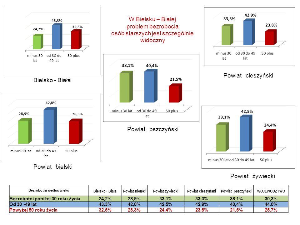 Wyszczególnienie Bezrobotni ogółem Długotrwale bezrobotni osoby% wśród ogółu POLSKA 2 182 2051 193 60754,7% ujęcie rankingowe - od najniższego udziału Wielkopolskie145 89770 68548,5% Lubuskie59 74530 24350,6% Pomorskie116 16958 91550,7% Śląskie212 710108 46851,0% Dolnośląskie155 33780 44251,8% Małopolskie167 12188 02752,7% Opolskie52 15627 54852,8% Zachodniopomorskie110 99459 48453,6% Warmińsko-Mazurskie115 70364 04755,4% Świętokrzyskie90 61950 76656,0% Mazowieckie287 357162 75456,6% Łódzkie153 93187 19356,6% Kujawsko-Pomorskie151 67488 46458,3% Podlaskie71 03041 98659,1% Podkarpackie155 34092 89759,8% Lubelskie136 42281 68859,9% Długotrwale bezrobotni - Śląskie na tle kraju.