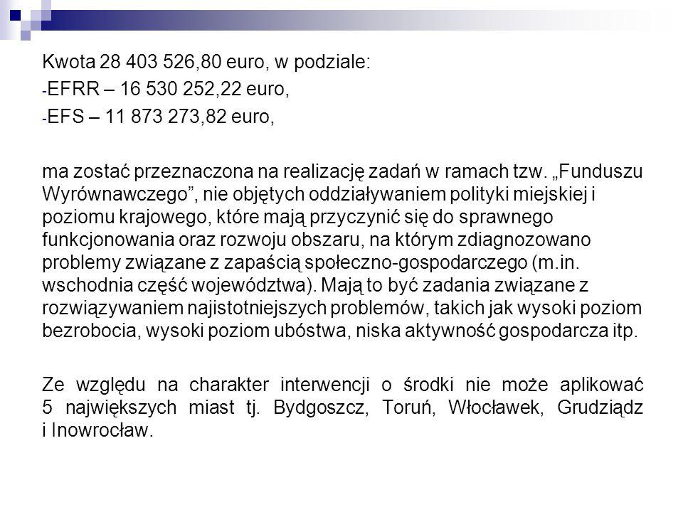 Kwota 28 403 526,80 euro, w podziale: - EFRR – 16 530 252,22 euro, - EFS – 11 873 273,82 euro, ma zostać przeznaczona na realizację zadań w ramach tzw.