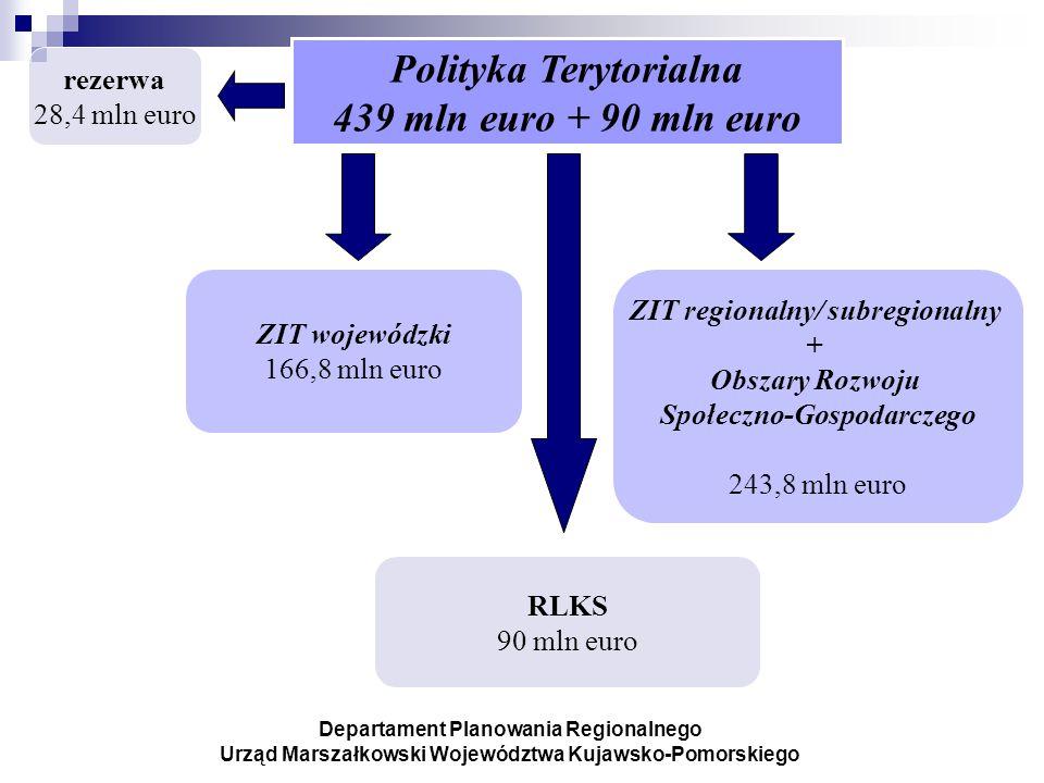 Polityka Terytorialna 439 mln euro + 90 mln euro ZIT wojewódzki 166,8 mln euro RLKS 90 mln euro ZIT regionalny/ subregionalny + Obszary Rozwoju Społeczno-Gospodarczego 243,8 mln euro Departament Planowania Regionalnego Urząd Marszałkowski Województwa Kujawsko-Pomorskiego rezerwa 28,4 mln euro