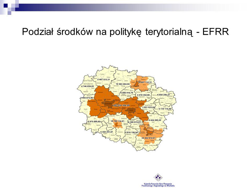 Podział środków na politykę terytorialną - EFRR