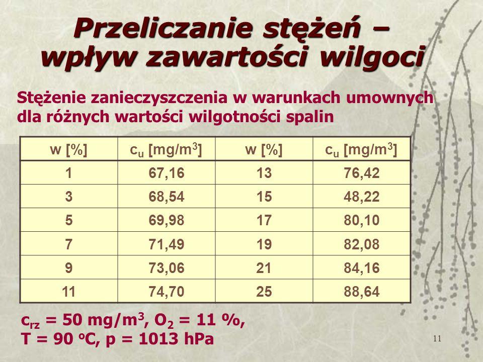 11 Przeliczanie stężeń – wpływ zawartości wilgoci w [%]c u [mg/m 3 ]w [%]c u [mg/m 3 ] 167,161376,42 368,541548,22 569,981780,10 771,491982,08 973,062184,16 1174,702588,64 Stężenie zanieczyszczenia w warunkach umownych dla różnych wartości wilgotności spalin c rz = 50 mg/m 3, O 2 = 11 %, T = 90 o C, p = 1013 hPa