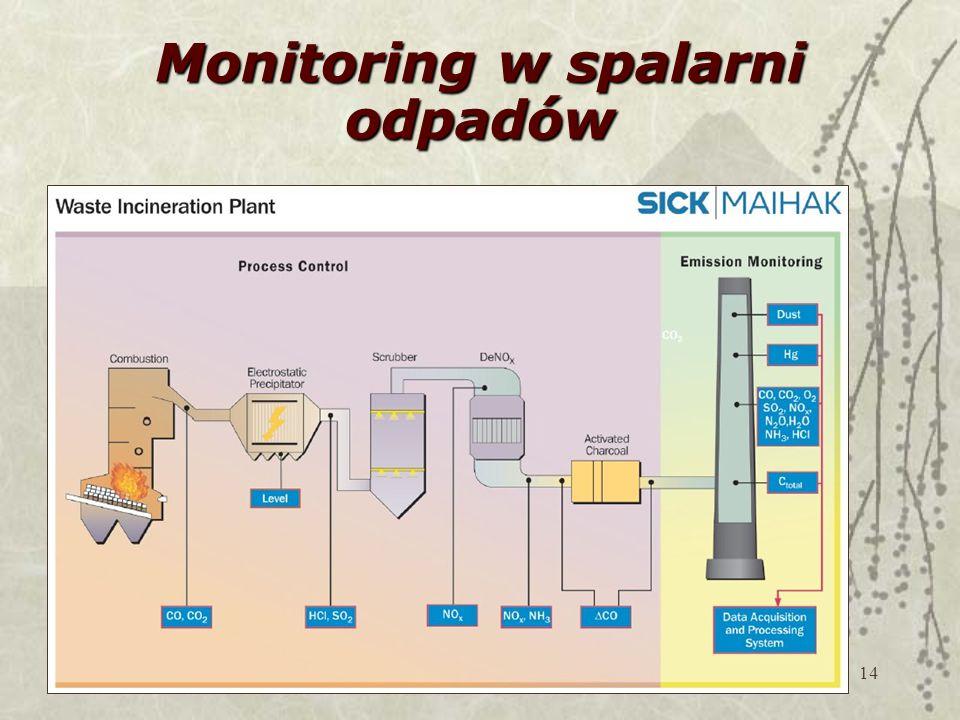 14 Monitoring w spalarni odpadów