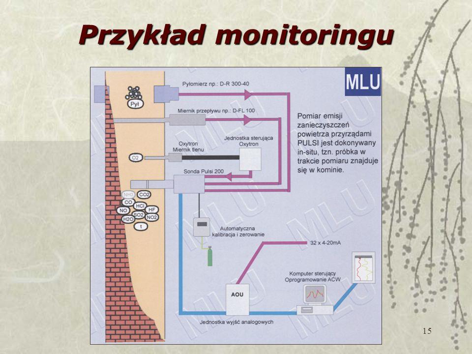 15 Przykład monitoringu