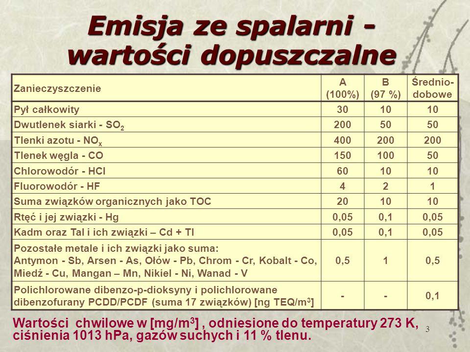 3 Emisja ze spalarni - wartości dopuszczalne Zanieczyszczenie A (100%) B (97 %) Średnio- dobowe Pył całkowity3010 Dwutlenek siarki - SO 2 20050 Tlenki azotu - NO x 400200 Tlenek węgla - CO15010050 Chlorowodór - HCl6010 Fluorowodór - HF421 Suma związków organicznych jako TOC2010 Rtęć i jej związki - Hg0,050,10,05 Kadm oraz Tal i ich związki – Cd + Tl0,050,10,05 Pozostałe metale i ich związki jako suma: Antymon - Sb, Arsen - As, Ołów - Pb, Chrom - Cr, Kobalt - Co, Miedź - Cu, Mangan – Mn, Nikiel - Ni, Wanad - V 0,51 Polichlorowane dibenzo-p-dioksyny i polichlorowane dibenzofurany PCDD/PCDF (suma 17 związków) [ng TEQ/m 3 ] --0,1 Wartości chwilowe w [mg/m 3 ], odniesione do temperatury 273 K, ciśnienia 1013 hPa, gazów suchych i 11 % tlenu.