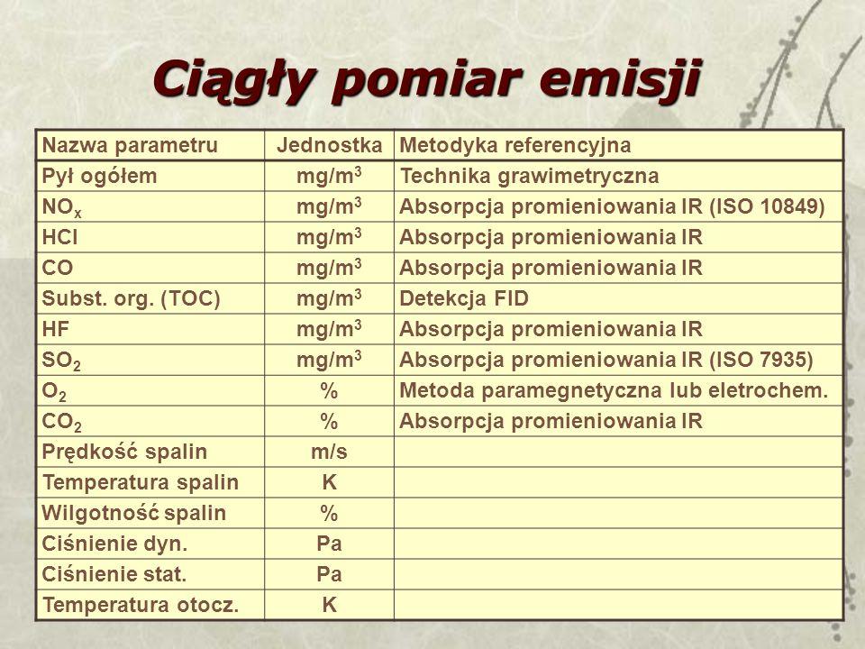 4 Ciągły pomiar emisji Nazwa parametruJednostkaMetodyka referencyjna Pył ogółemmg/m 3 Technika grawimetryczna NO x mg/m 3 Absorpcja promieniowania IR (ISO 10849) HClmg/m 3 Absorpcja promieniowania IR COmg/m 3 Absorpcja promieniowania IR Subst.