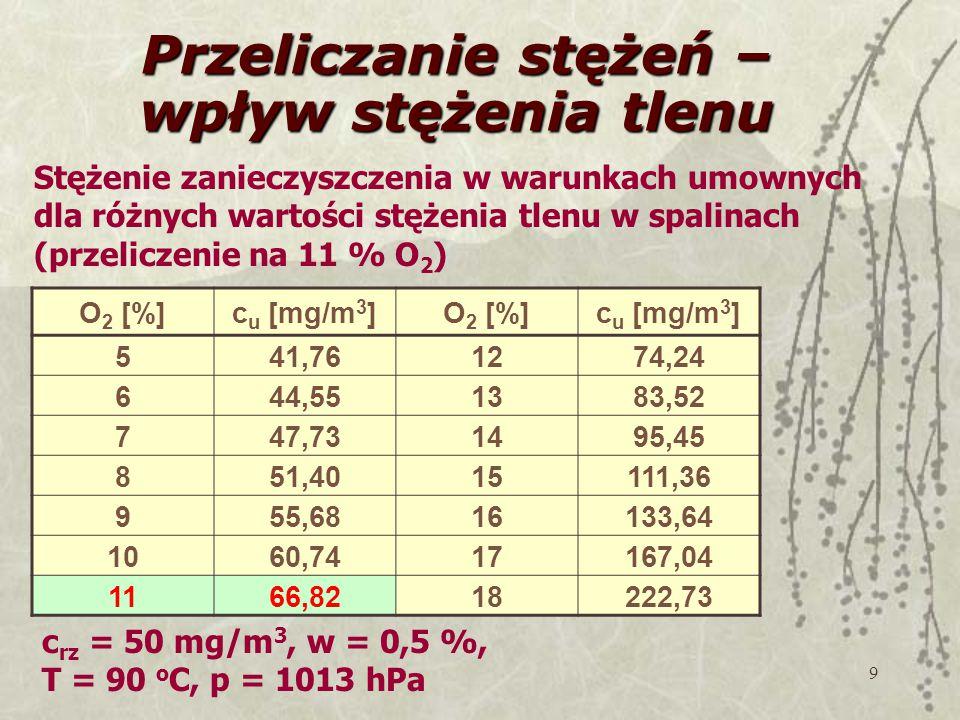 9 Przeliczanie stężeń – wpływ stężenia tlenu O 2 [%]c u [mg/m 3 ]O 2 [%]c u [mg/m 3 ] 541,761274,24 644,551383,52 747,731495,45 851,4015111,36 955,6816133,64 1060,7417167,04 1166,8218222,73 c rz = 50 mg/m 3, w = 0,5 %, T = 90 o C, p = 1013 hPa Stężenie zanieczyszczenia w warunkach umownych dla różnych wartości stężenia tlenu w spalinach (przeliczenie na 11 % O 2 )