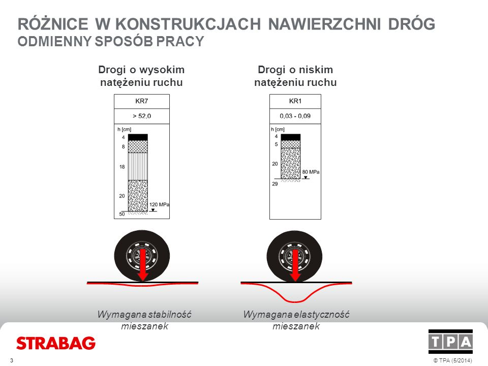 PRZYKŁADY ZNISZCZEŃ NA DROGACH LOKALNYCH Typowe zniszczenia dróg lokalnych spowodowane niską elastycznością nawierzchni Fot.