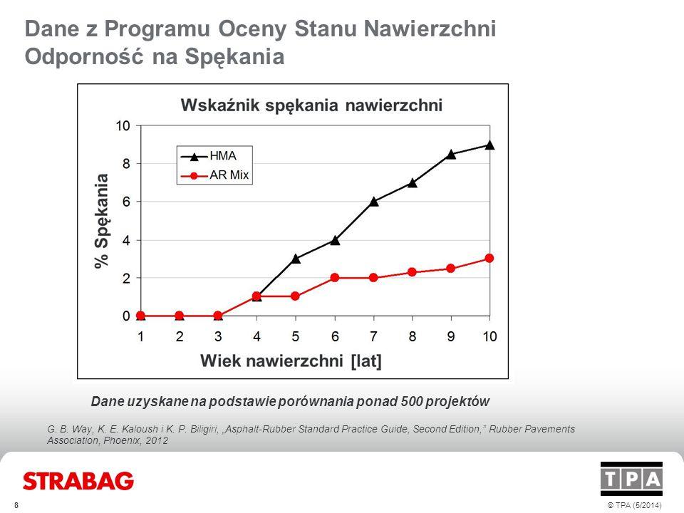 Dane z Programu Oceny Stanu Nawierzchni Odporność na Spękania Dane uzyskane na podstawie porównania ponad 500 projektów G. B. Way, K. E. Kaloush i K.