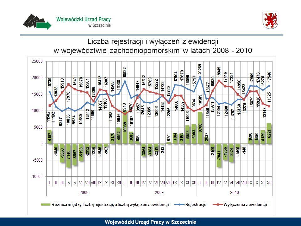Wojewódzki Urząd Pracy w Szczecinie Liczba rejestracji i wyłączeń z ewidencji w województwie zachodniopomorskim w latach 2008 - 2010