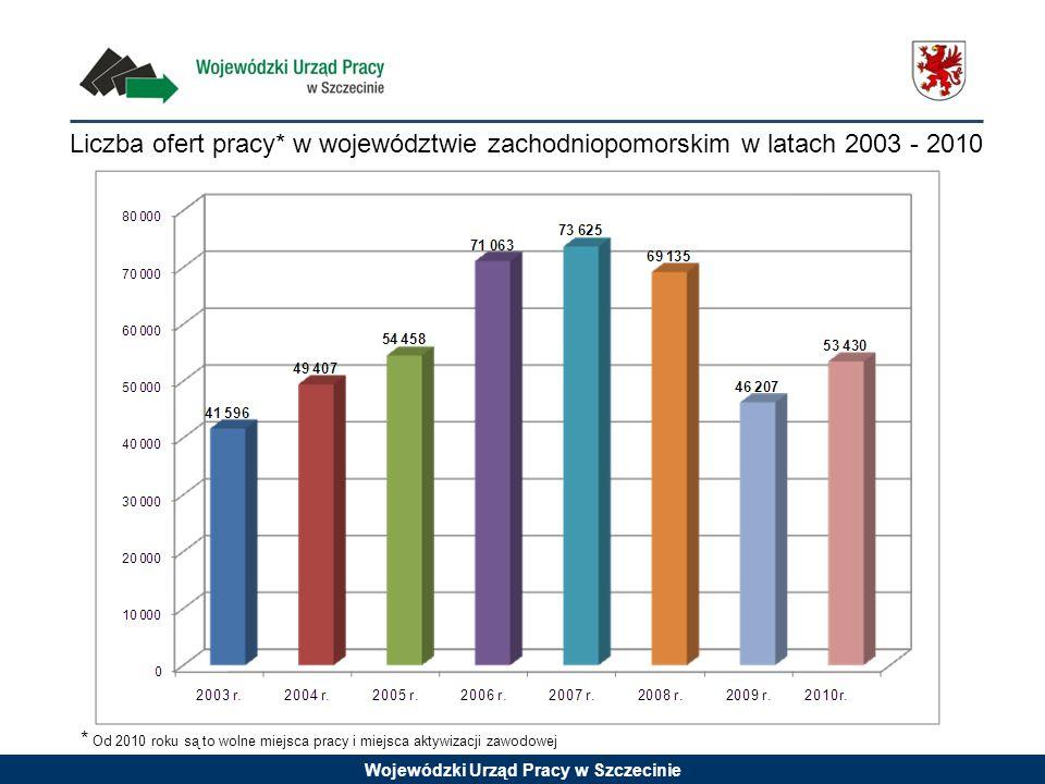 Wojewódzki Urząd Pracy w Szczecinie Liczba ofert pracy* w województwie zachodniopomorskim w latach 2003 - 2010 * Od 2010 roku są to wolne miejsca pracy i miejsca aktywizacji zawodowej