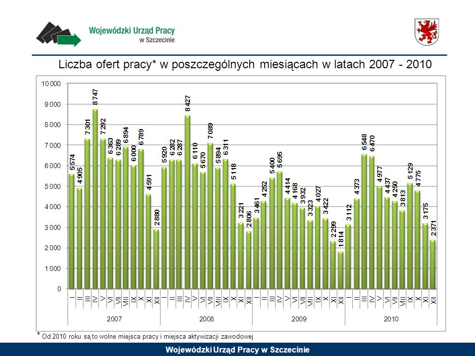 Wojewódzki Urząd Pracy w Szczecinie Liczba ofert pracy* w poszczególnych miesiącach w latach 2007 - 2010 * Od 2010 roku są to wolne miejsca pracy i miejsca aktywizacji zawodowej