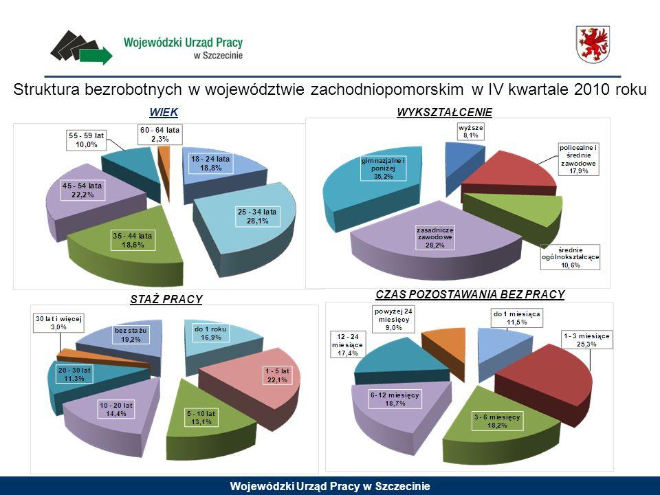 Wojewódzki Urząd Pracy w Szczecinie Struktura bezrobotnych w województwie zachodniopomorskim w IV kwartale 2010 roku WIEKWYKSZTAŁCENIE STAŻ PRACY CZAS POZOSTAWANIA BEZ PRACY