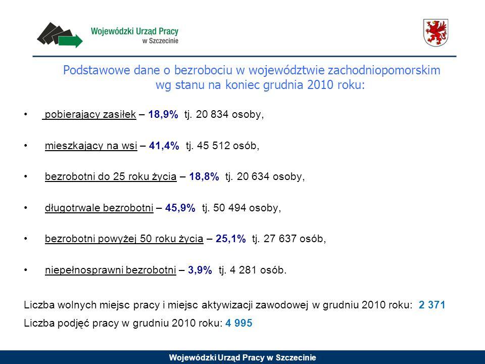 Wojewódzki Urząd Pracy w Szczecinie Podstawowe dane o bezrobociu w województwie zachodniopomorskim wg stanu na koniec grudnia 2010 roku: pobierający zasiłek – 18,9% tj.