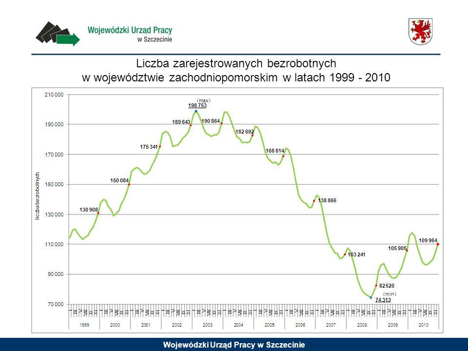 Liczba zarejestrowanych bezrobotnych w województwie zachodniopomorskim w latach 1999 - 2010
