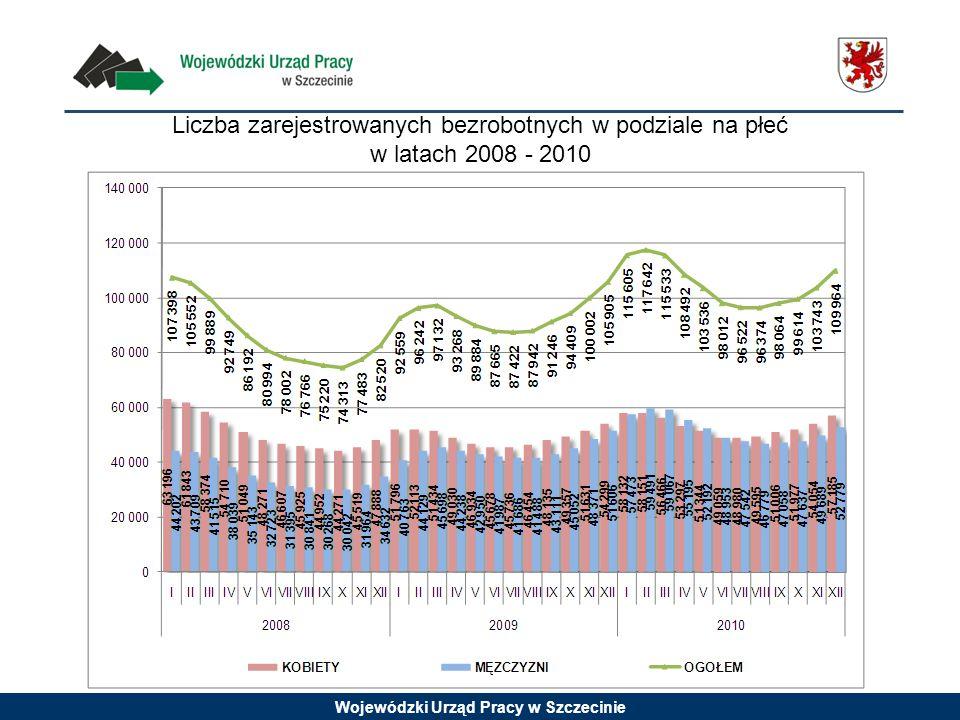 Wojewódzki Urząd Pracy w Szczecinie Liczba zarejestrowanych bezrobotnych w podziale na płeć w latach 2008 - 2010