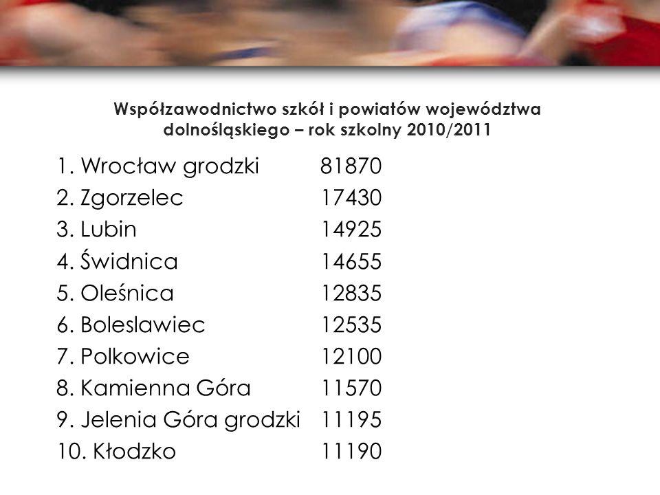 Współzawodnictwo szkół i powiatów województwa dolnośląskiego – rok szkolny 2010/2011 1.